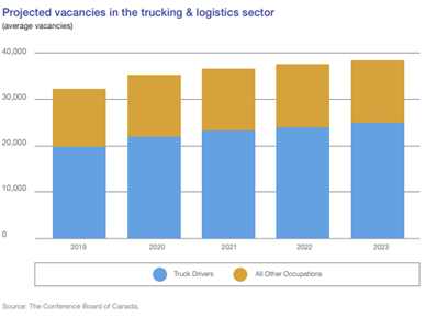 projected vacancies in the trucking & logistics sector