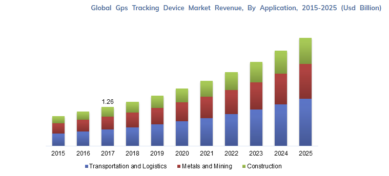 Global GPS Tracking Device Market Revenue