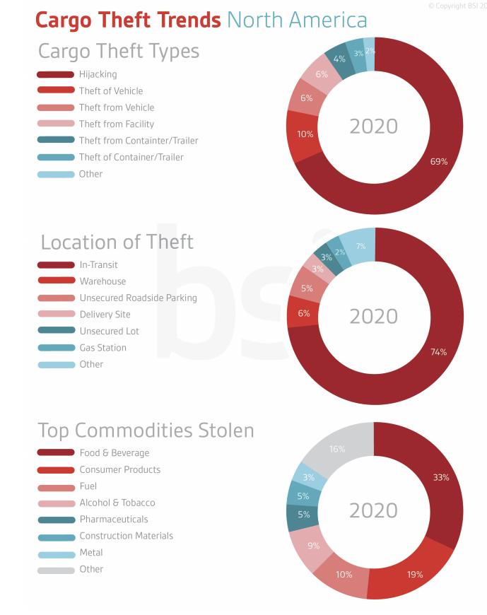 cargo theft trends